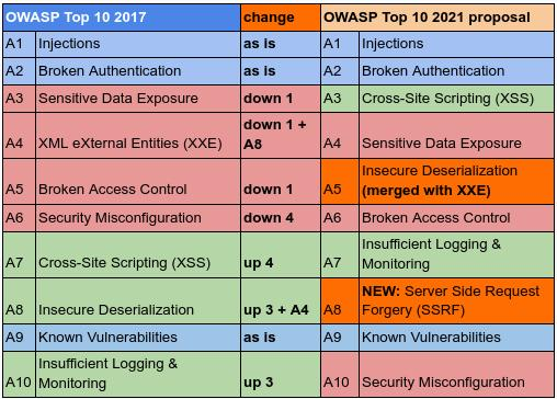owasp top 10 vulnerabilities