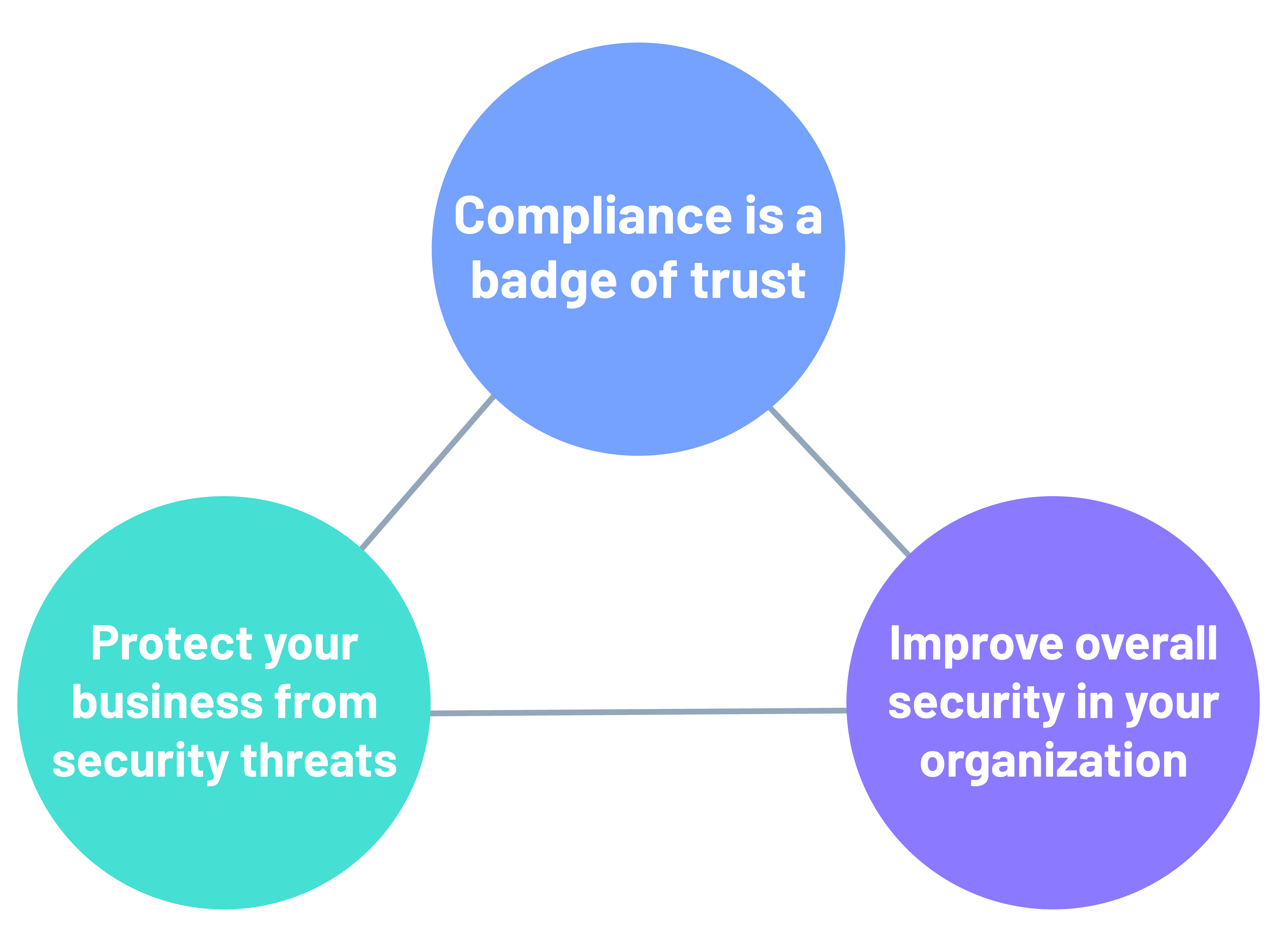 security compliance training benefits
